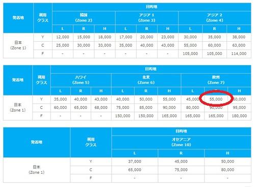 ポイントで無料旅行! ANAマイル2 航空券を格安で取れるサイトは何?どこがいいか気にせずマイルで航空券がいいですよ♪ マイルの基本