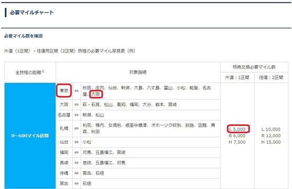 ポイントで無料旅行! 必要マイル国内 東京⇔大阪間の航空券、マイルで取りました!2/17-18、マイルセミナーします! ポイ活セミナー