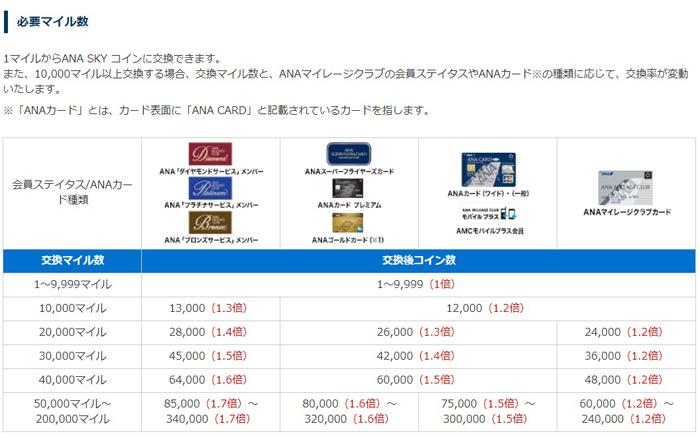ポイントで無料旅行! スカイコイン交換率 9/22-9/24はマイルではなくスカイコインで関西行きの航空券GET! 旅の知恵袋