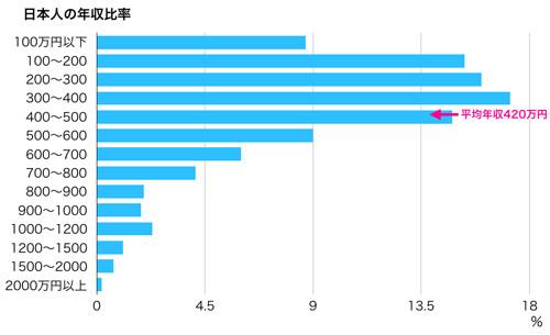 ポイントで無料旅行! 平均年収 京都の人気な高級ホテルに宿泊ならSPGアメックス!『翠嵐』がおすすめ 京都旅行